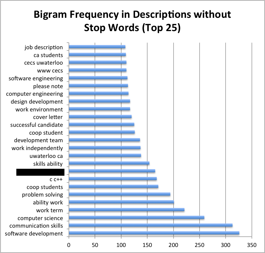 2-gram Frequency in Descriptions (Top 25)