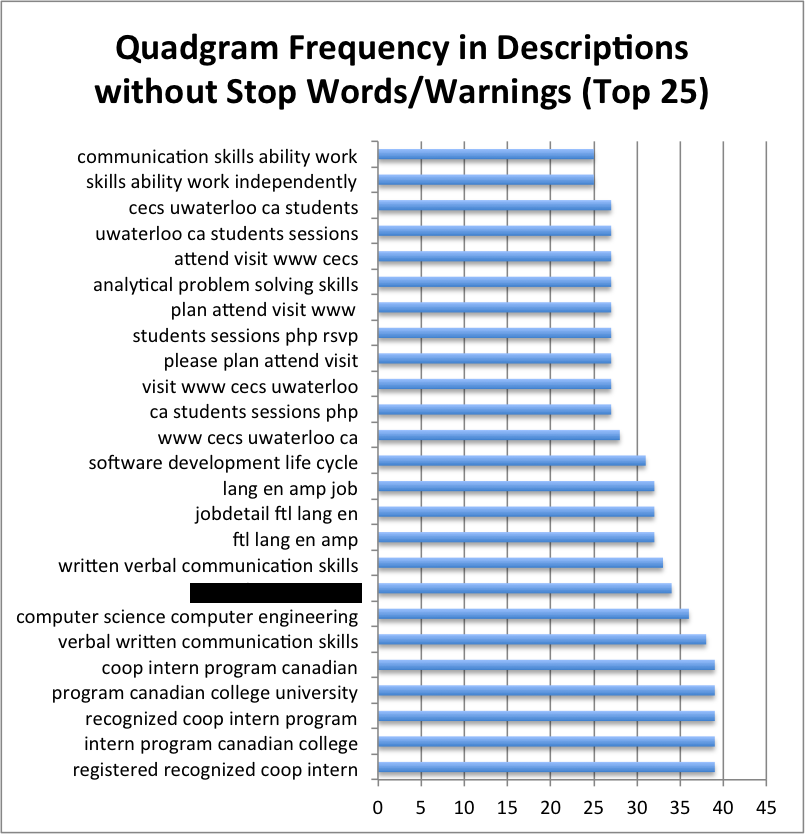 3-gram Frequency in Descriptions (Top 25)